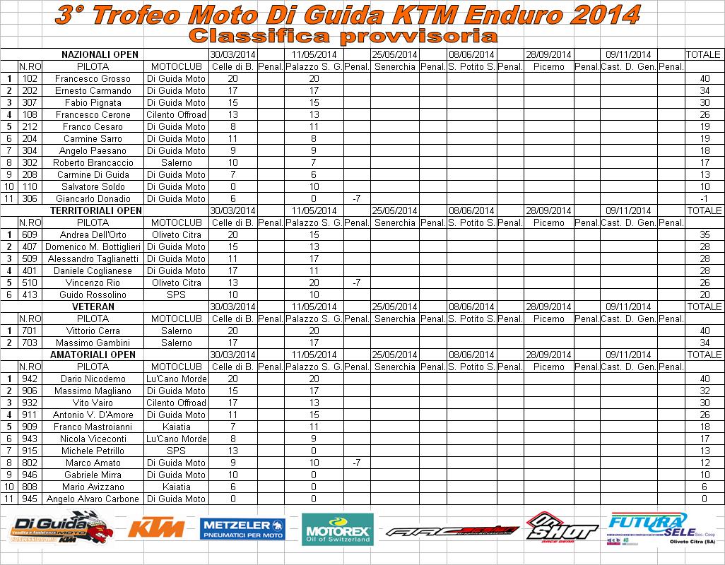 Classifica 3° Trofeo Moto Di Guida KTM Enduro 2014 aggiornata alla seconda prova